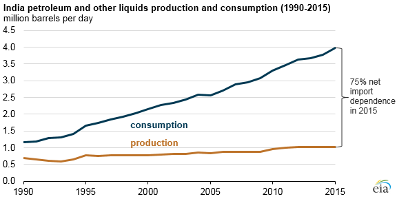 graph of India petroleum and other liquids production and consumption, as explained in the article text
