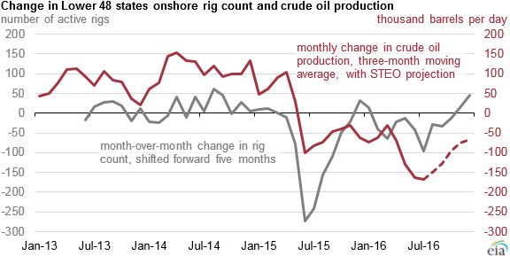 graph of Lower 48 states onshore rig count and crude oil production, as explained in the article text