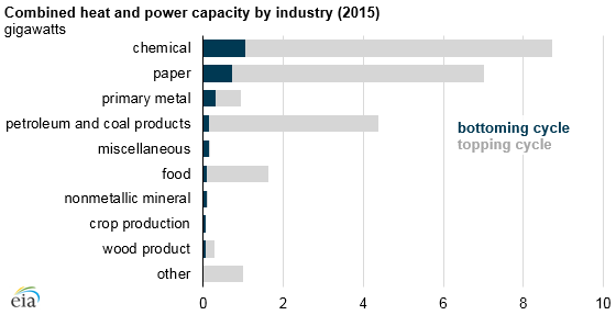 graph of combined heat and power capacity by industry, as explained in the article text