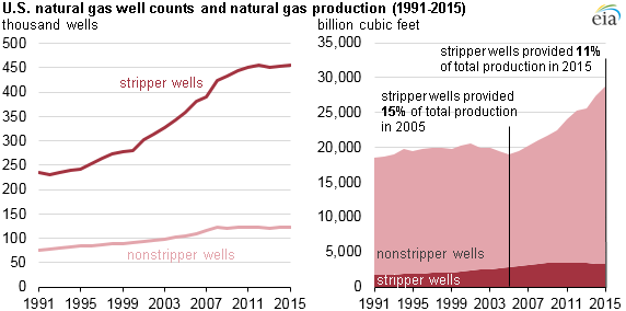 Stripper oil and gas well