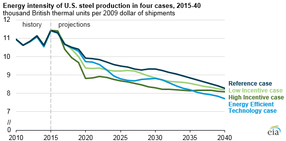 Energy intensity reduced significantly in US steel production – EIA