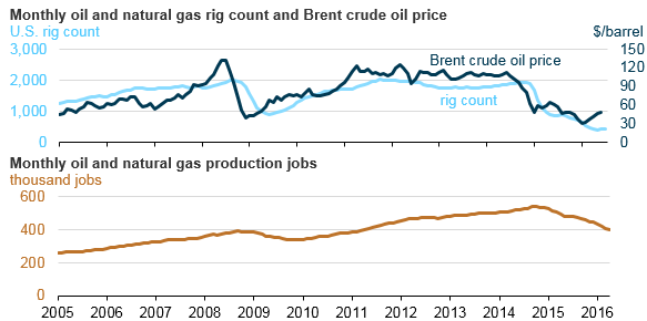 graph of monthly oil and natural gas rig count and Brent crude oil prices and monthly oil and natural gas production jobs, as explained in the article text