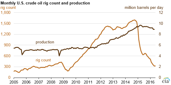 Graph of monthly U.S. crude oil rig count and production, as described in the article text