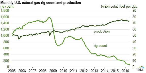 Graph of monthly U.S. natural gas rig count and production, as described in the article text