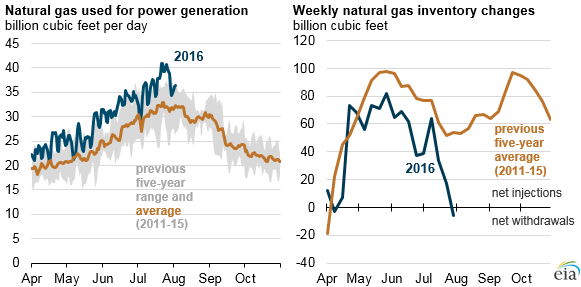 graph of natural gas used for power generation and weekly natural gas inventory changes, as explained in the article text