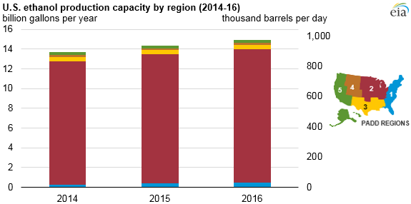 u s  ethanol plant capacity increases for third consecutive year - today in energy