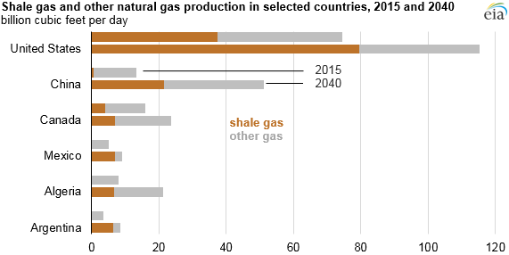 graph of shale gas and other natural gas production in selected countries, as explained in the article text