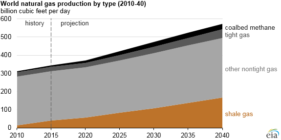 graph of world natural gas production by type, as explained in the article text