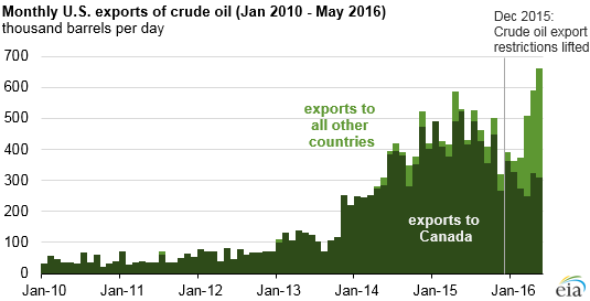 graph of monthly U.S. exports of crude oil, as explained in the article text