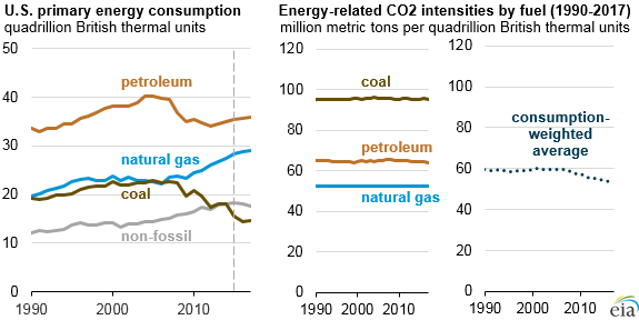 graph of U.S. energy consumption and carbon intensity by fuel, as explained in the article text