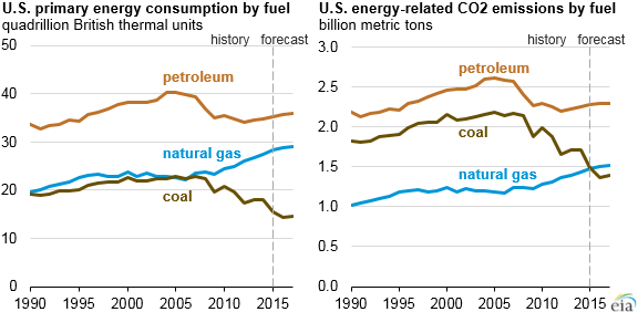 graph of U.S. energy consumption and emissions, by fuel, as explained in the article text