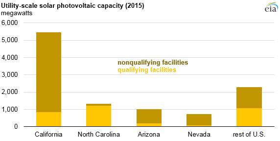 North Carolina has more PURPA-qualifying solar facilities than any ...