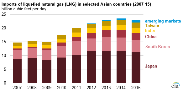 graph of imports of liquefied natural gas in selected Asian countries, as explained in the article text