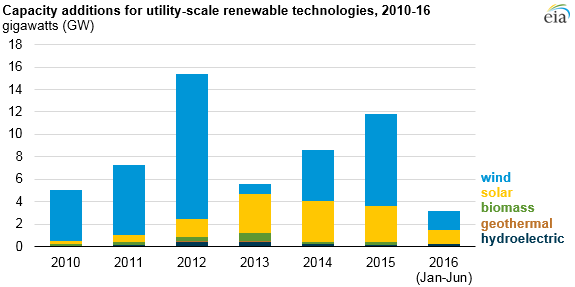 graph of net capacity additions for utility-scale renewable technologies, as explained in the article text