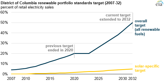 graph of District of Columbia renewable portfolio standards target, as explained in the article text