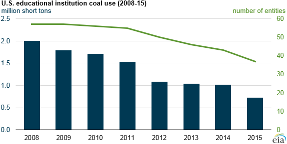 graph of U.S. educational institution coal use, as explained in the article text