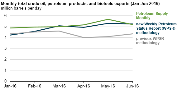 graph of monthly total crude oil, petroleum products, and biofuels exports, as explained in the article text