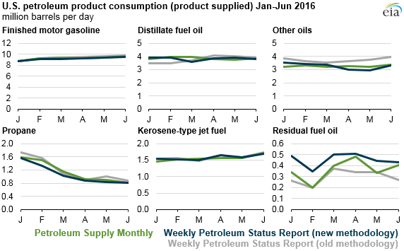 graph of U.S. petroleum product consumption, as explained in the article text
