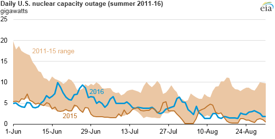 nuclear outages
