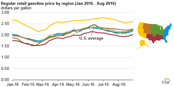 graph of regular retail gasoline price by region, as explained in the article text