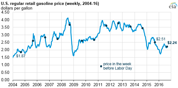 graph of U.S. regular retail gasoline price, as explained in the article text