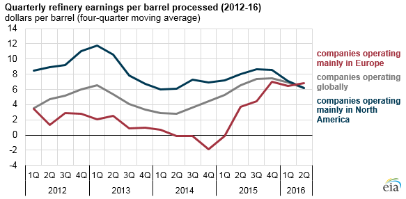 graph of quarterly refinery earnings per barrel processed, as explained in the article text