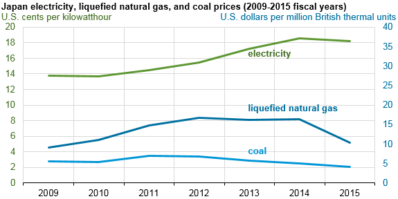 Graph Of An Electricity Lng And Coal Prices As Explained In The Article