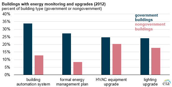 graph of buildings with energy monitoring and upgrades, as explained in the article text