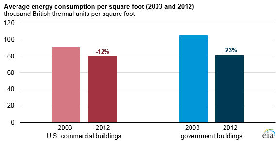 graph of average energy consumption per square foot, as explained in the article text