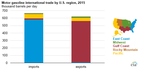 graph of motor gasoline international trade by U.S. region, as explained in the article text