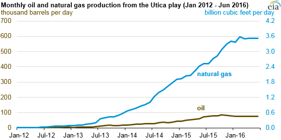 graph of monthly oil and natural gas production from the Utica play, as explained in the article text