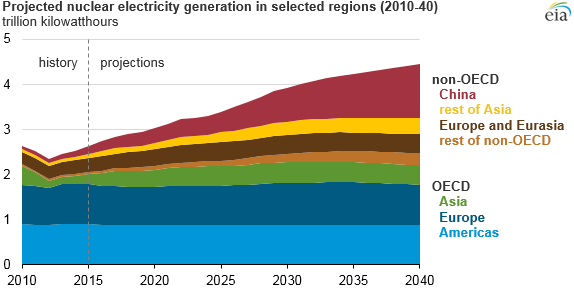 China to account for 50% world growth in nuclear power through 2040