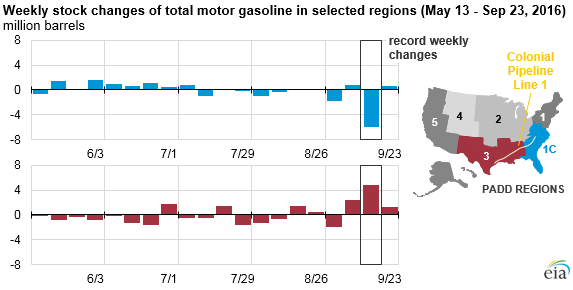 graph of weekly stock changes of total motor gasoline in selected regions as explained in