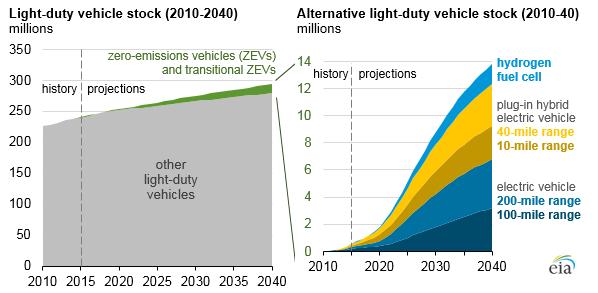 California program encourages adoption of zero-emissions vehicles