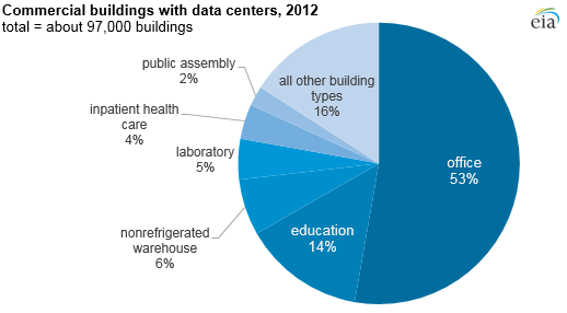 graph of commercial buildings with data centers, as explained in the article text