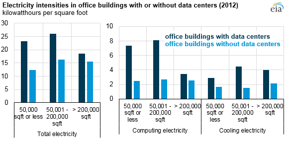 graph of electricity intensities in office buildings with or without data centers, as explained in the article text