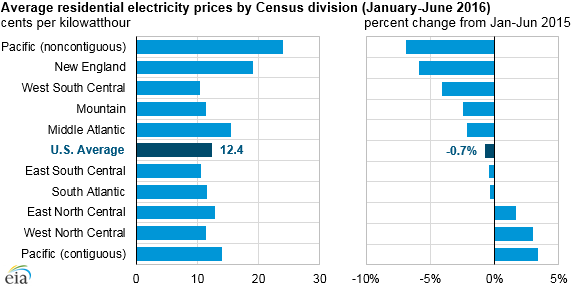 Graph Of Average Residential Electricity Prices By Census Division As Explained In The Article Text