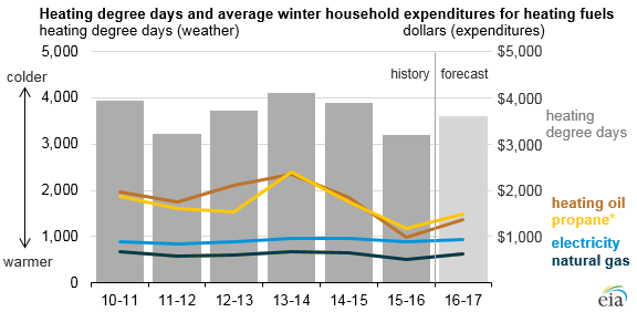 Winter heating bills likely to increase, but still remain