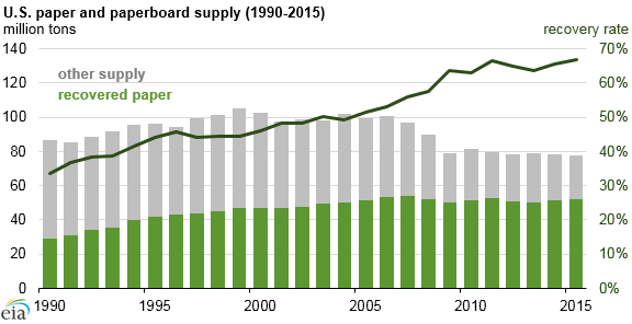 graph of U.S. paper and paperboard supply, as explained in the article text