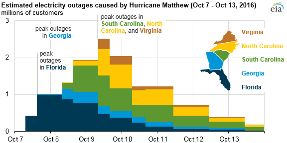 graph of electricity outages caused by Hurricane Matthew in five states, as explained in the article text