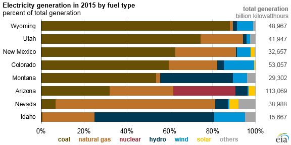graph of 2015 electricity generation by fuel in Mountain states, as explained in the article text
