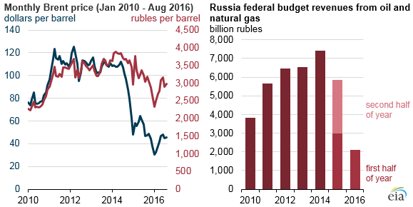 In the russian budget