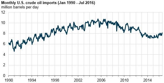 graph of monthly U.S. crude oil imports, as explained in the article text