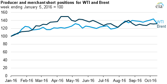 graph of producer and merchant short positions on WTI and Brent, as explained in the article text