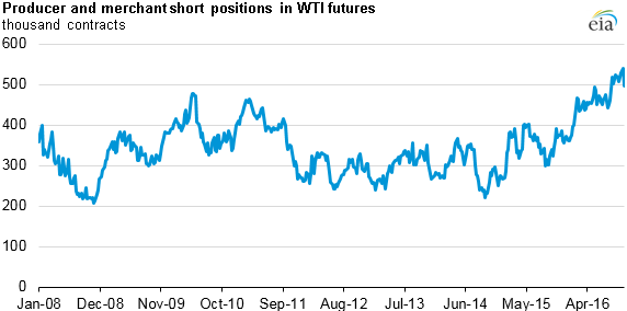 graph of producer and merchant positions on WTI futures, as explained in the article text
