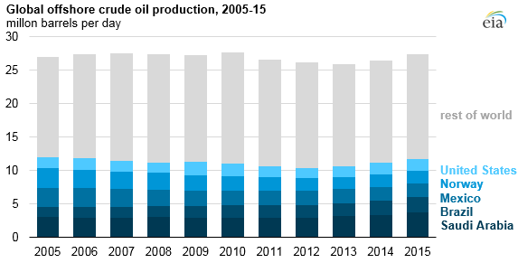 graph of global offshore crude oil production, as explained in the article text