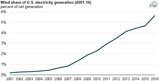 graph of wind share of U.S. electricity generation, as explained in the article text