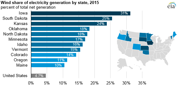 graph of wind share of electricity generation by state, as explained in the article text