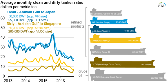 Low tanker rates are enabling more long-distance crude oil