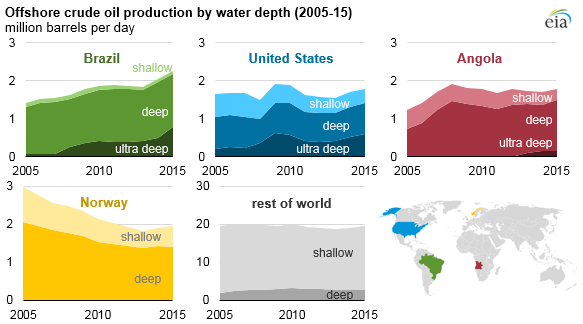 Offshore oil production in deepwater and ultra-deepwater is